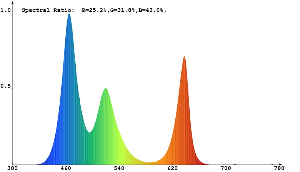 Spektrale Strahlungsverteilung (Messdaten kombiniert) von Constaled 30019