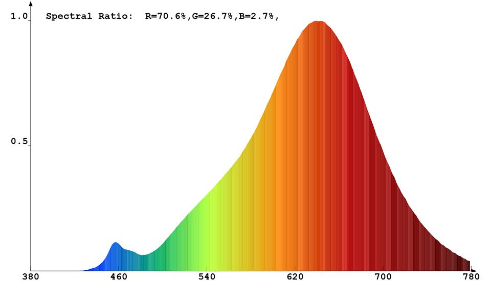 Spektrale Strahlungsverteilung (warmweiß) von Constaled 30021
