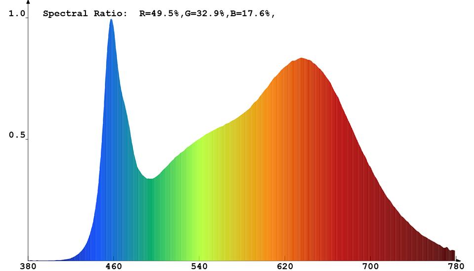 Spektrale Strahlungsverteilung (kombiniert) von Constaled 30022