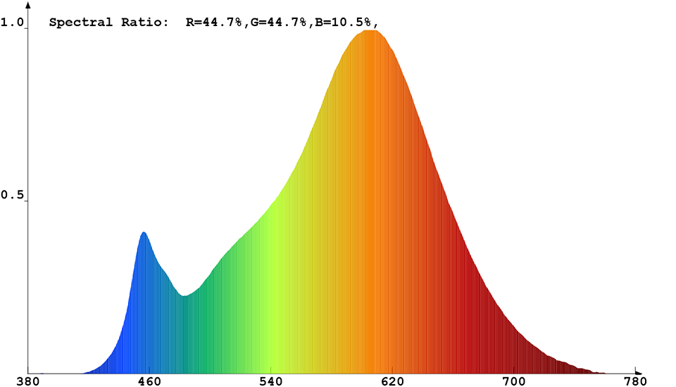 Spektrale Strahlungsverteilung von ConstaLED 30548