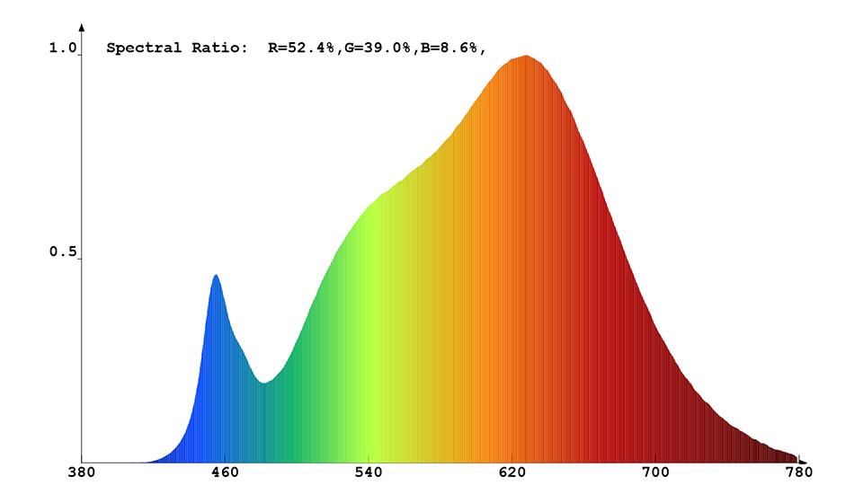 Spektrale Strahlungsverteilung des Constaled LED-Spots 31342