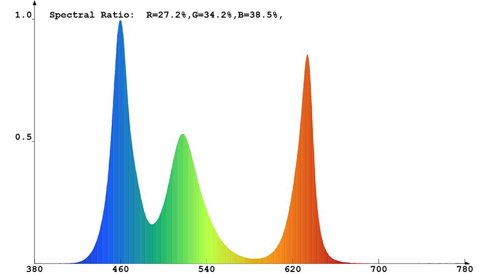 Spektrale Strahlungsverteilung (kaltweiß) des Constaled LED-Spots 31345