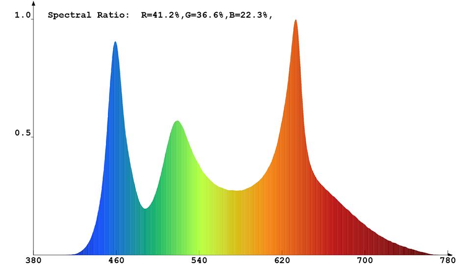 Spektrale Strahlungsverteilung (kombiniert) des Constaled LED-Spots 31345
