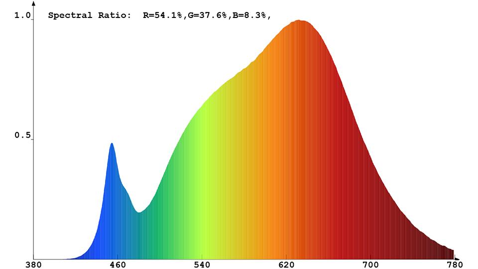 Spektrale Strahlungsverteilung (warmweiß) des Constaled LED-Spots 31345