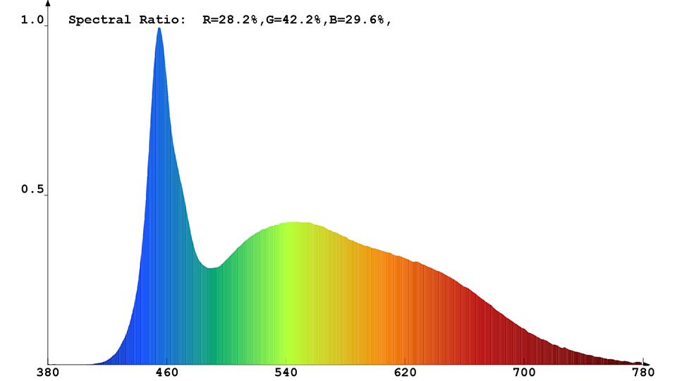 Spektrale Strahlungsverteilung (kaltweiß) des Constaled LED-Spots 31346