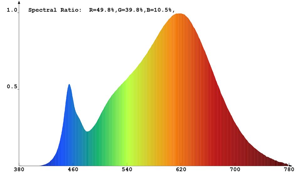 Spektrale Strahlungsverteilung des ConstaLED WW LED-Stripes 31358