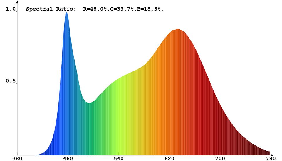 Spektrale Strahlungsverteilung (kombiniert) von Constaled 31366