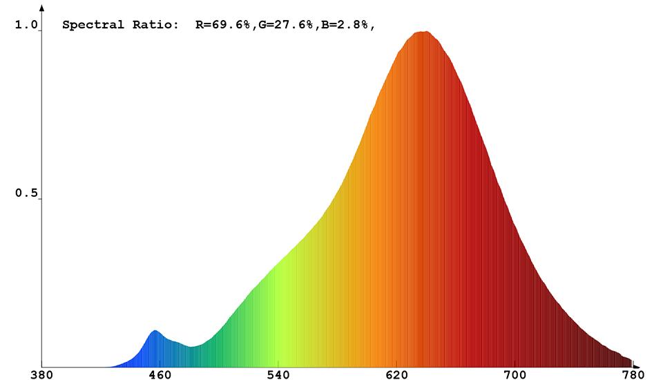 Spektrale Strahlungsverteilung (warmweiß) von Constaled 31366